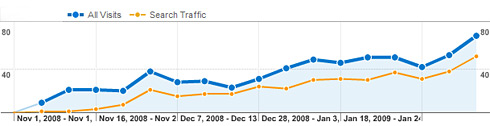 seattle seo success with dental clinic